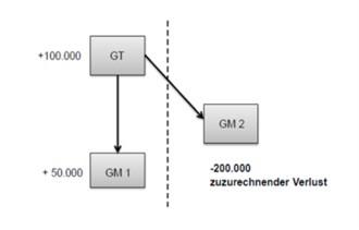 Grafische Darstellung des angeführten Beispieles zur Anwendung von § 9 Abs. 6 Z 6 zweiter Satz KStG 1988
