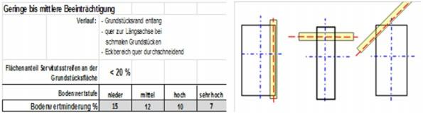 Grafik Leitungsverläufe: die Grafik beschreibt Beispiele für Leitungsverläufe mit einer geringen bis mittleren Beeinträchtigung.