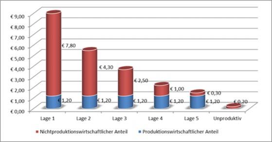 Grafik betreffend produktionswirtschaftlichem/nichtproduktionswirtschaftlichem Anteil; die Grafik beschreibt die Abhängigkeit der jeweiligen Anteile von der Höhe des Verkehrswertes.