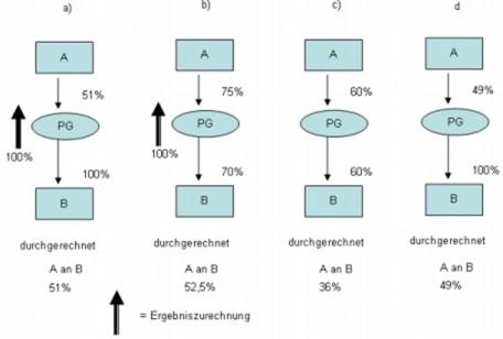Darstellung der Ergebniszurechnung bei mittelbaren Beteiligungen über Personengesellschaften
