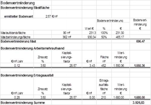 Grafik: Bodenwertminderung Mast, Ermittlung des Gesamtbetrages