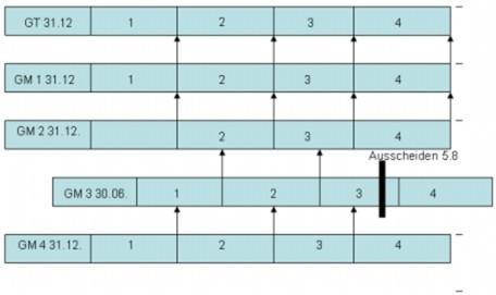 Beispiele zur Mindestdauer der Gruppenzugehörigkeit und Rückabwicklung für die jeweiligen Gruppenmitglieder bei Ausscheiden aus der Unternehmensgruppe