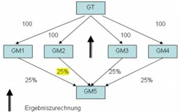 Beispiel zur Begründung einer ausreichenden finanziellen Verbindung über mittelbare Beteiligung über zwei oder mehrere Gruppenmitglieder