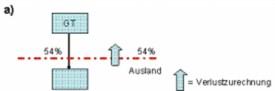 Darstellung der Verlustzurechnung bei ausländischen Gruppenmitgliedern im Ausmaß der Beteiligung im Falle einer unmittelbaren Beteiligung