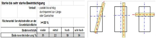 Grafik Leitungsverläufe: die Grafik beschreibt Beispiele für Leitungsverläufe mit einer starken bis sehr starken Beeinträchtigung.