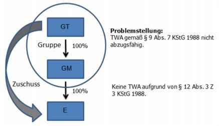 Grafische Darstellung der Problemstellung anhand eines Beispiels