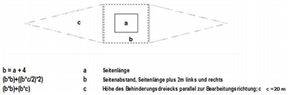 Grafik Behinderungsfläche: die Grafik beschreibt die Parameter für die Ermittlung der Bodenwertminderung bei Maststandorten.