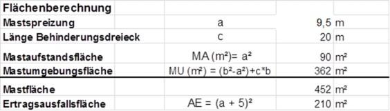 Die Grafik beschreibt die Flächenberechnung für einen Mast.