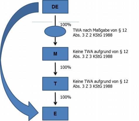 Grafische Darstellung der angeführten Beispiele zur Anwendung von § 12 Abs. 3 Z 3 KStG 1988