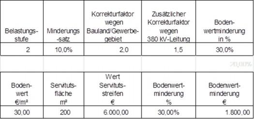 Grafik: Berechnungsbeispiel für Gewerbegebiet