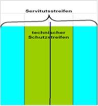 Die Grafik beschreibt die Lage von Servitutsstreifen bzw. Schutzstreifen.