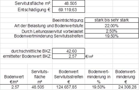 Grafik: Ermittlung der Bodenwertminderung bei einem Beispielfall mit Überspannung