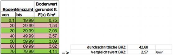 Die Grafik beschreibt die Ermittlung der maßgebenden Bodenklimazahl.