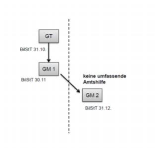 Grafische Darstellung des angeführten Beispieles zur Anwendung von § 26c Z 45 KStG 1988 bei abweichenden Bilanzstichtagen
