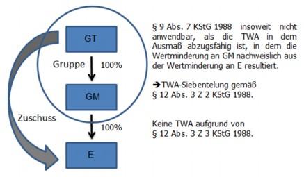 Grafische Darstellung der Lösung anhand eines Beispiels
