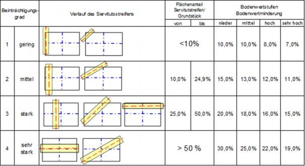 Grafik: Beeinträchtigungsgrade bei unterirdischen Leitungen mit Zuordnung der Bodenwertsminderungsprozentsätze