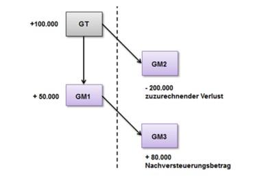 Grafische Darstellung des angeführten Beispieles zur Anwendung von § 8 Abs. 4 Z 2 lit. b letzter Teilstrich KStG 1988