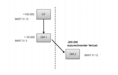 Grafische Darstellung der Variante des angeführten Beispieles zur Anwendung von § 9 Abs. 6 Z 6 zweiter Satz KStG 1988